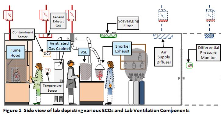 labworx rh arablab com laboratory design guidelines laboratory design guide brian griffin pdf